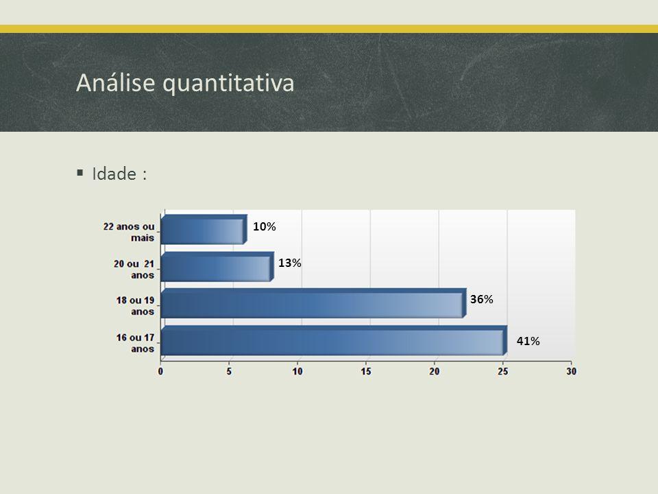 Análise quantitativa Idade : 10% 13% 36% 41%