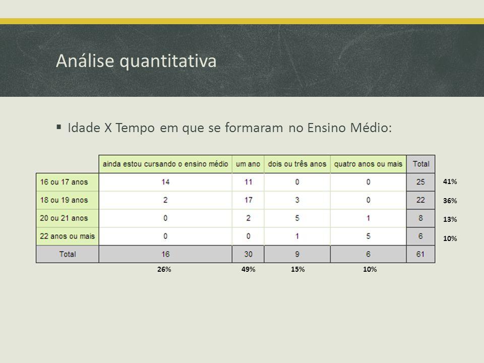 Análise quantitativa Idade X Tempo em que se formaram no Ensino Médio: 41% 36% 10% 13% 26%49%15%10%