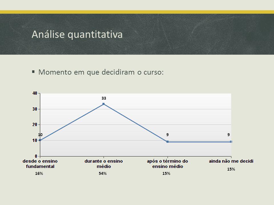 Análise quantitativa Momento em que decidiram o curso: 54% 33 16% 10 15% 99
