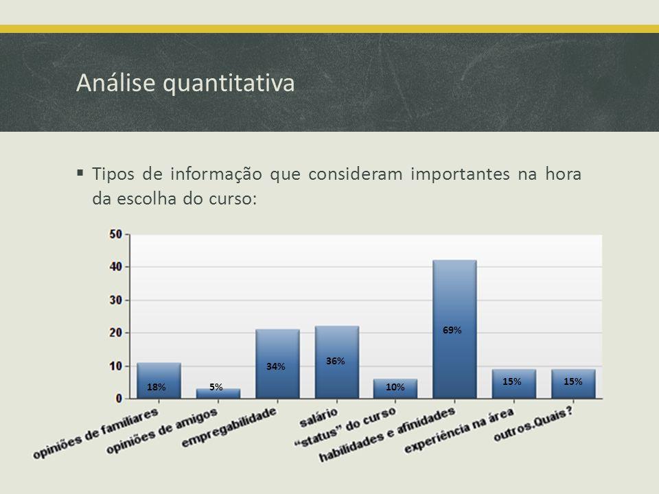Análise quantitativa Tipos de informação que consideram importantes na hora da escolha do curso: 18%5% 34% 36% 10% 69% 15%