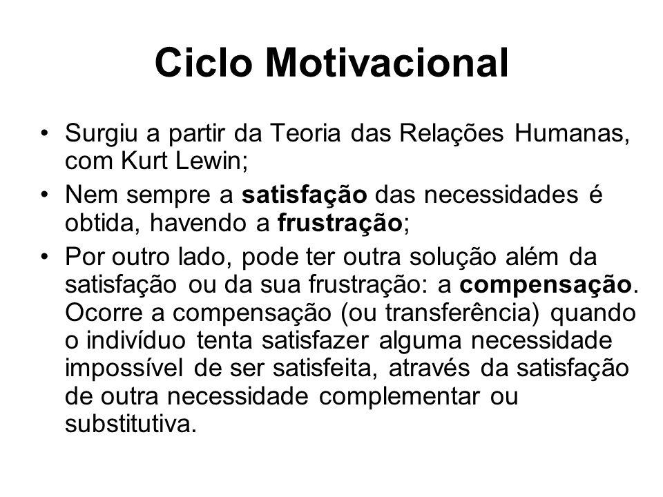Ciclo Motivacional Surgiu a partir da Teoria das Relações Humanas, com Kurt Lewin; Nem sempre a satisfação das necessidades é obtida, havendo a frustração; Por outro lado, pode ter outra solução além da satisfação ou da sua frustração: a compensação.
