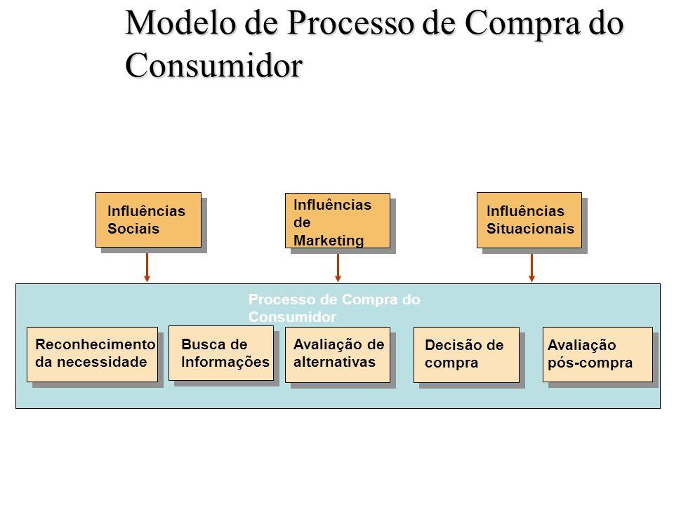 Modelo de Processo de Compra do Consumidor Figura 6.1 Slide 6-1 Avaliação pós-compra Reconhecimento da necessidade Busca de Informações Avaliação de alternativas Decisão de compra Processo de Compra do Consumidor Influências Situacionais Influências Sociais Influências de Marketing