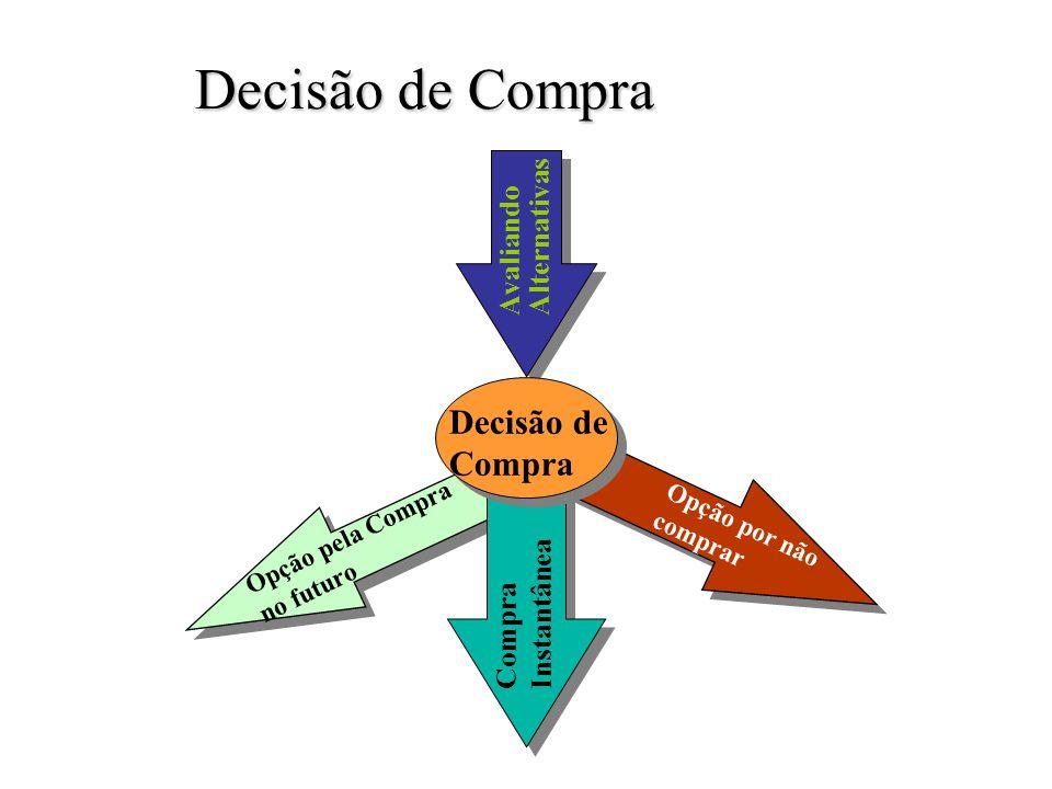 Motivação Impulso interior para atender as necessidades que ocorre quando o consumidor percebe uma necessidade.