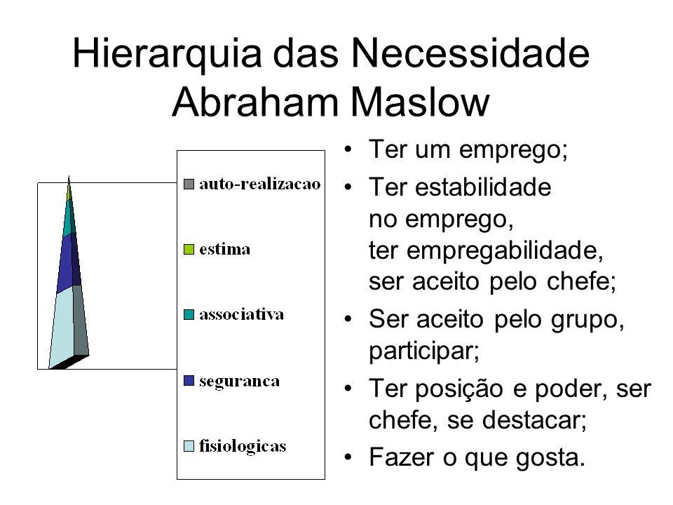 Hierarquia das Necessidade Abraham Maslow Ter um emprego; Ter estabilidade no emprego, ter empregabilidade, ser aceito pelo chefe; Ser aceito pelo grupo, participar; Ter posição e poder, ser chefe, se destacar; Fazer o que gosta.