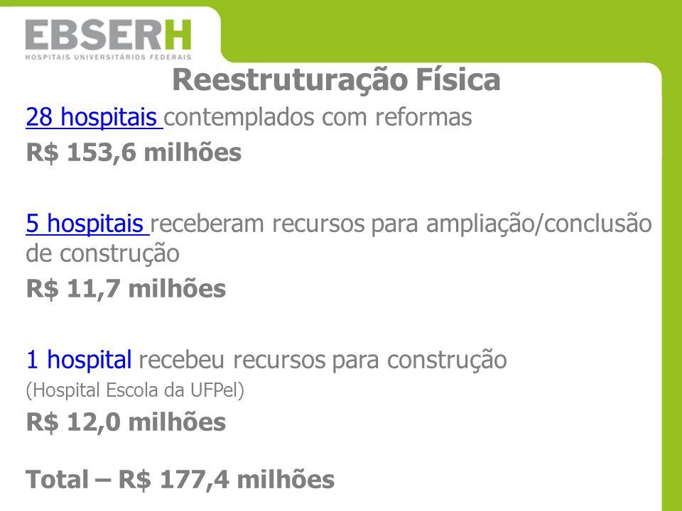 Reestruturação Física 28 hospitais 28 hospitais contemplados com reformas R$ 153,6 milhões 5 hospitais 5 hospitais receberam recursos para ampliação/c