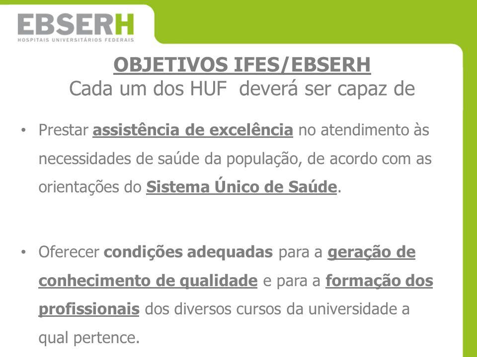 OBJETIVOS IFES/EBSERH Cada um dos HUF deverá ser capaz de Prestar assistência de excelência no atendimento às necessidades de saúde da população, de a