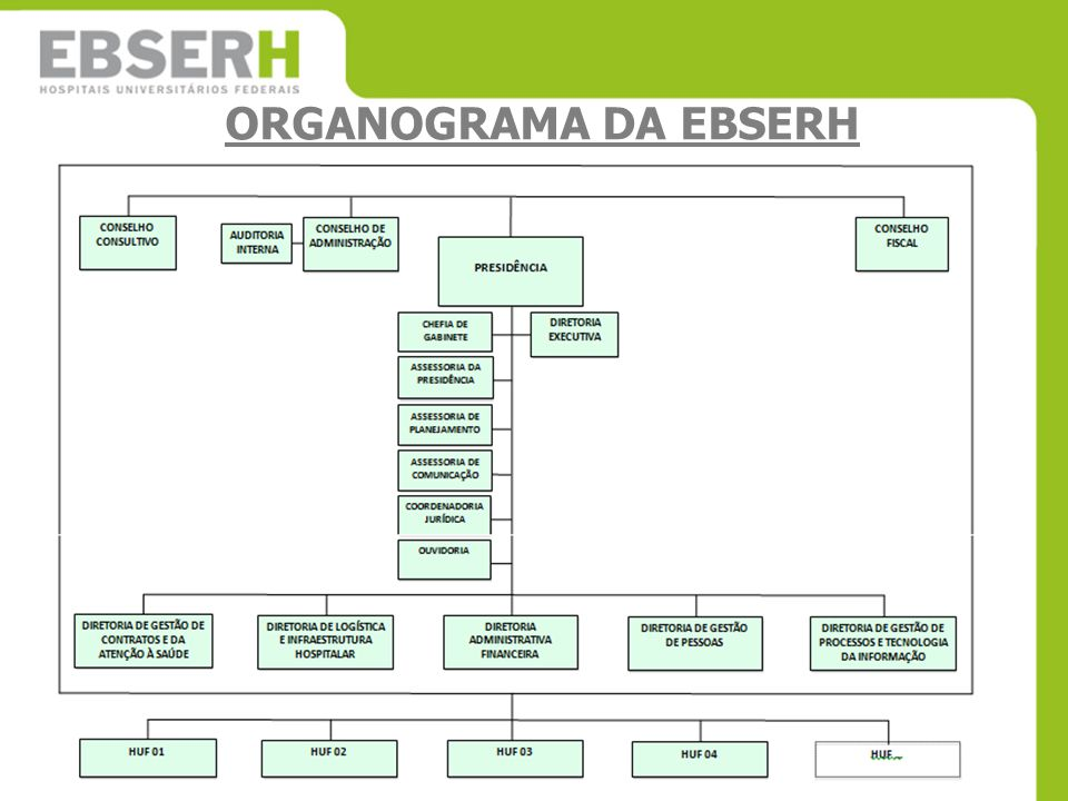 ORGANOGRAMA DA EBSERH