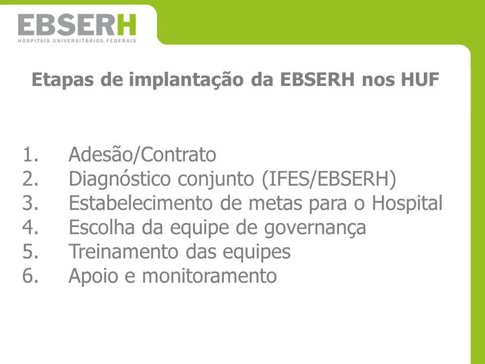 Etapas de implantação da EBSERH nos HUF 1.Adesão/Contrato 2.Diagnóstico conjunto (IFES/EBSERH) 3.Estabelecimento de metas para o Hospital 4.Escolha da