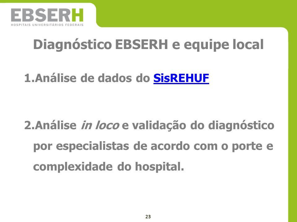 Diagnóstico EBSERH e equipe local 1.Análise de dados do SisREHUFSisREHUF 2.Análise in loco e validação do diagnóstico por especialistas de acordo com