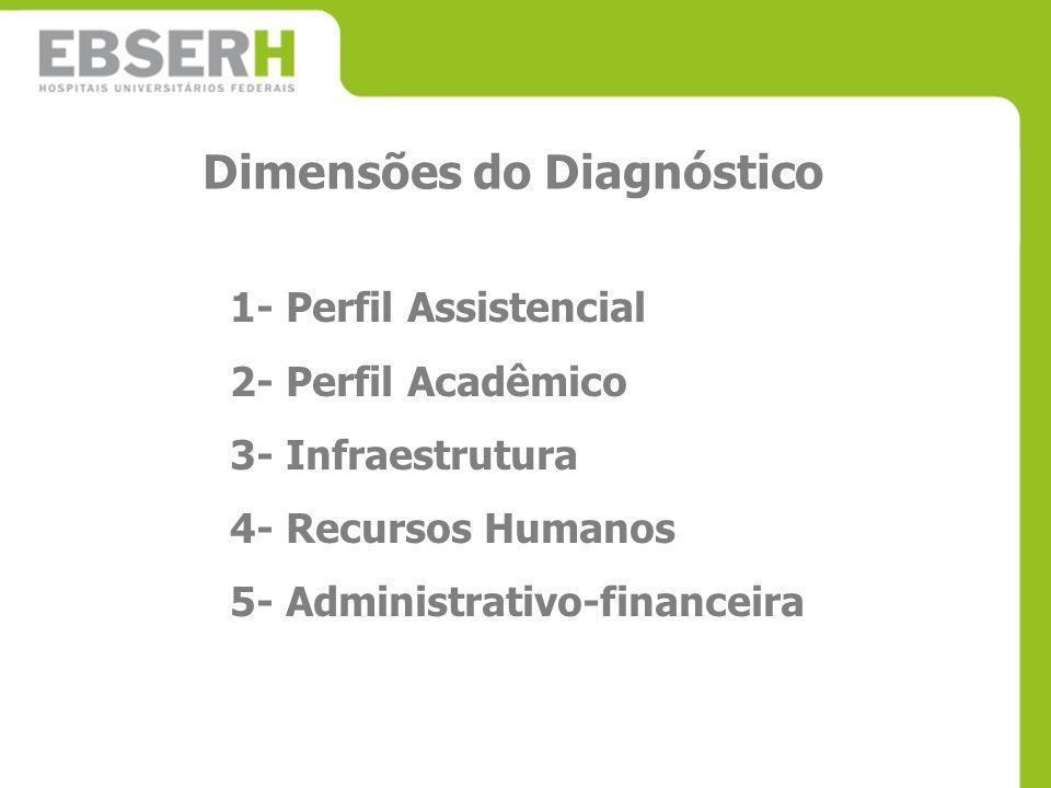 Dimensões do Diagnóstico 1- Perfil Assistencial 2- Perfil Acadêmico 3- Infraestrutura 4- Recursos Humanos 5- Administrativo-financeira