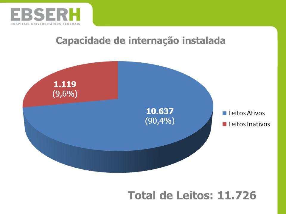 10.637 (90,4%) 1.119 (9,6%) Total de Leitos: 11.726 Capacidade de internação instalada