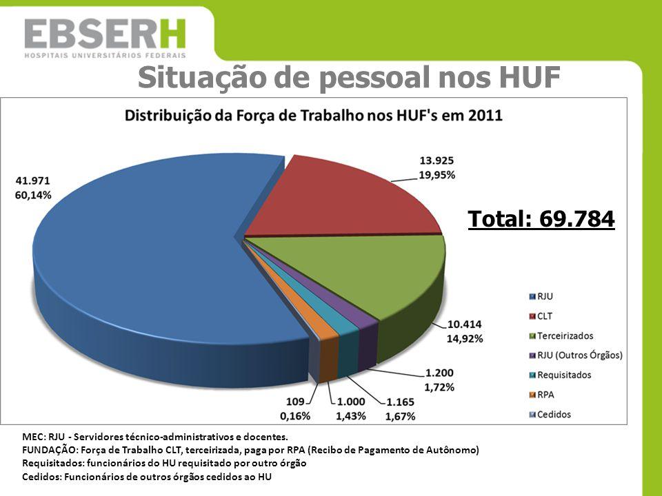 Situação de pessoal nos HUF MEC: RJU - Servidores técnico-administrativos e docentes. FUNDAÇÃO: Força de Trabalho CLT, terceirizada, paga por RPA (Rec