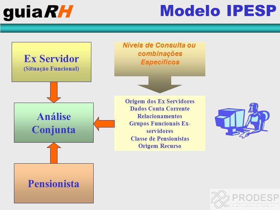 guiaRH Modelo IPESP Ex Servidor (Situação Funcional) Análise Conjunta Pensionista Origem dos Ex Servidores Dados Conta Corrente Relacionamentos Grupos