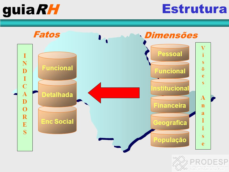 guiaRH Estrutura Enc Social INDICADORESINDICADORES Fatos Pessoal Funcional Institucional Financeira Geografica População Detalhada Funcional Dimensões