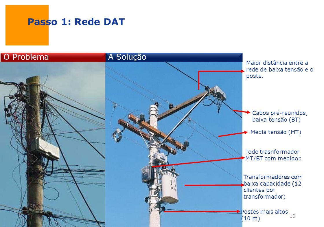 Passo 1: Rede DAT O Problema A Solução Postes mais altos (10 m) Todo trasnformador MT/BT com medidor. Transformadores com baixa capacidade (12 cliente