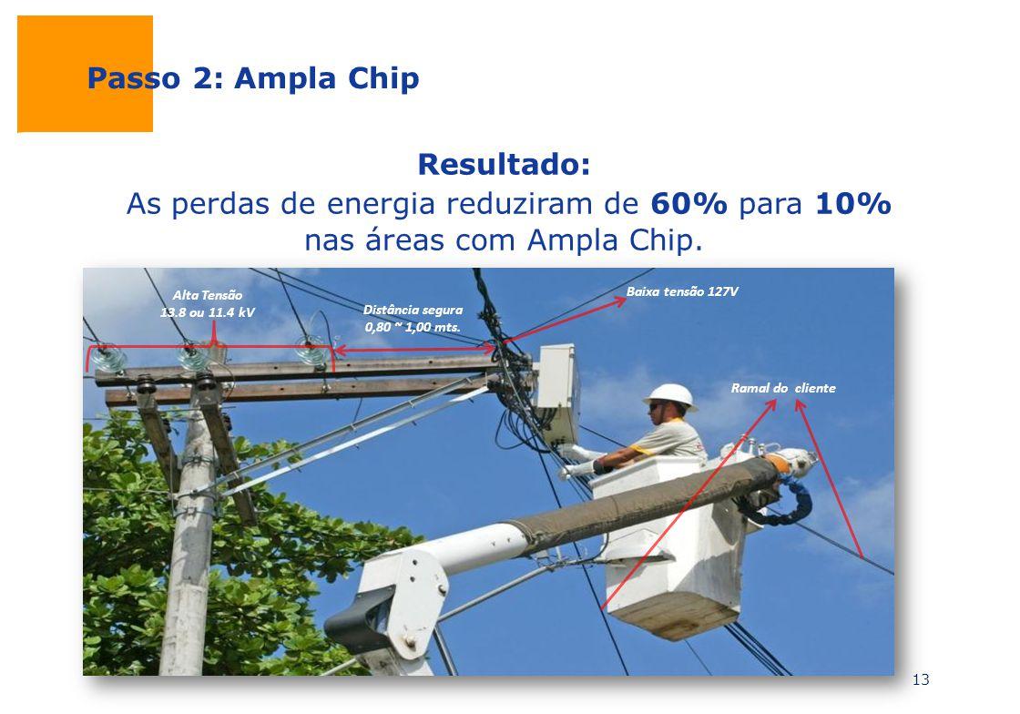 Resultado: As perdas de energia reduziram de 60% para 10% nas áreas com Ampla Chip. Passo 2: Ampla Chip Distância segura 0,80 ~ 1,00 mts. Baixa tensão
