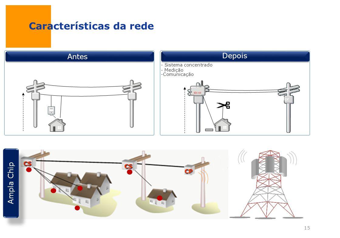 Características da rede Transformador Conexão Clandestina 6 m Média Tensão Baixa Tensão Meter Antes Transformador 10 m - Sistema concentrado Baixa/Méd