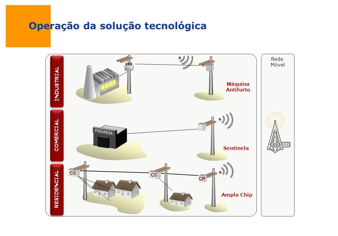 Operação da solução tecnológica CP CS CS Ampla Chip RESIDENCIAL Sentinela PADARIA COMERCIAL Máquina Antifurto INDUSTRIAL Rede Móvel
