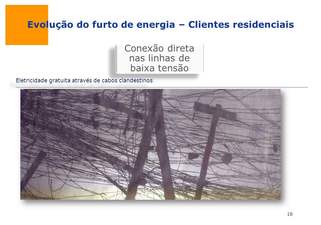 Evolução do furto de energia – Clientes residenciais Eletricidade gratuita através de cabos clandestinos 18 Conexão direta nas linhas de baixa tensão