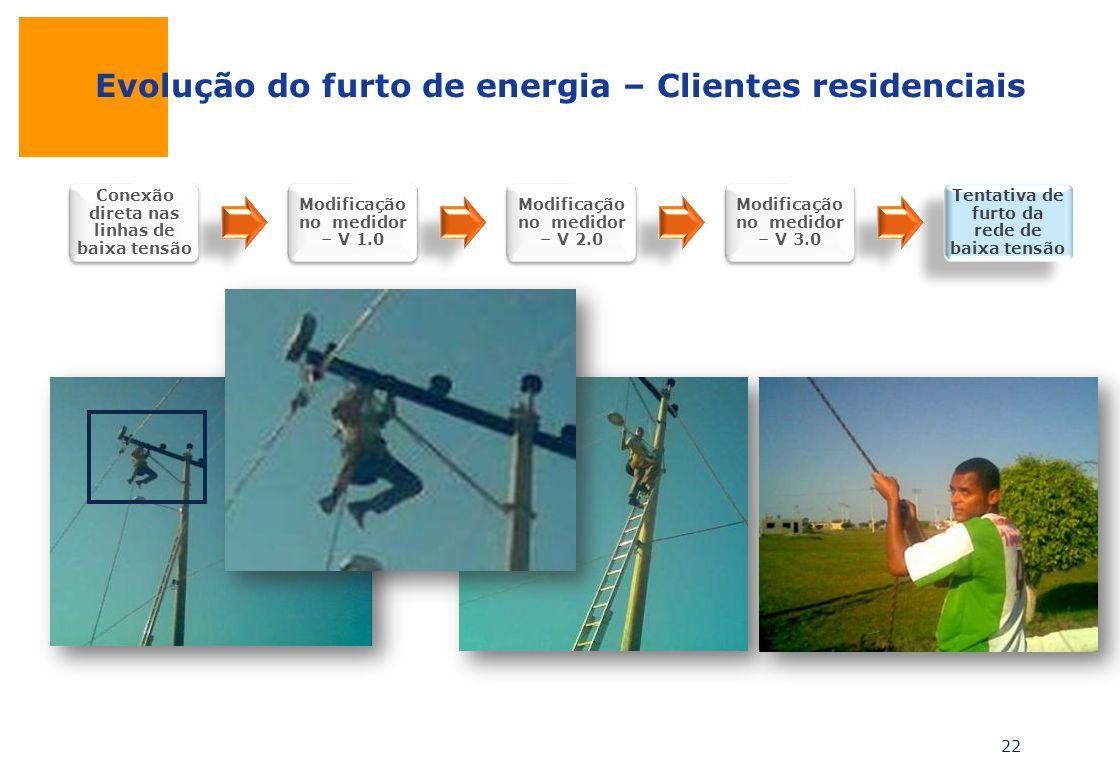 Evolução do furto de energia – Clientes residenciais 22