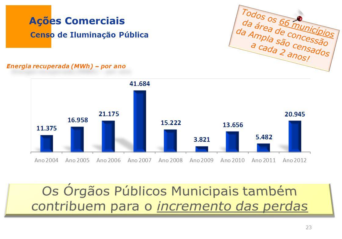 Ações Comerciais Censo de Iluminação Pública Energia recuperada (MWh) – por ano Todos os 66 municípios da área de concessão da Ampla são censados a ca