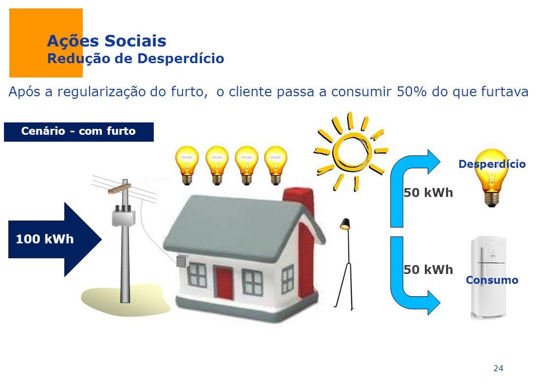 Ações Sociais Redução de Desperdício Após a regularização do furto, o cliente passa a consumir 50% do que furtava 24 100 kWh 50 kWh Desperdício Consum