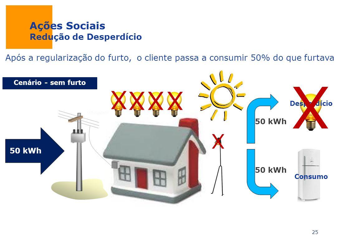 Ações Sociais Redução de Desperdício Após a regularização do furto, o cliente passa a consumir 50% do que furtava 25 50 kWh Desperdício Consumo Cenári