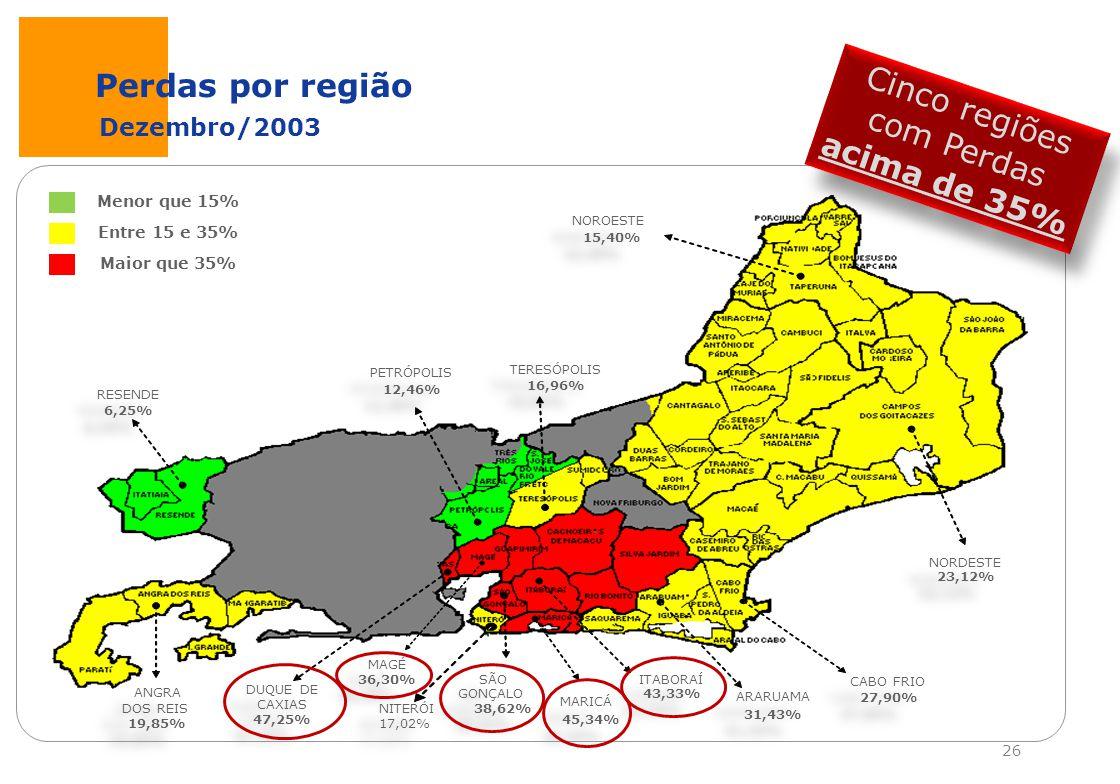 Perdas por região RESENDE ANGRA DOS REIS 6,25% 19,85% PETRÓPOLIS 12,46% TERESÓPOLIS 16,96% NOROESTE 15,40% NORDESTE 23,12% NITERÓI 17,02% SÃO GONÇALO