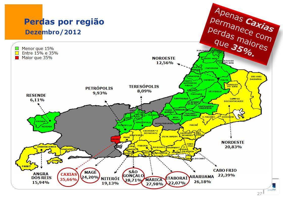27 Perdas por região Dezembro/2012 Apenas Caxias permanece com perdas maiores que 35%. 27