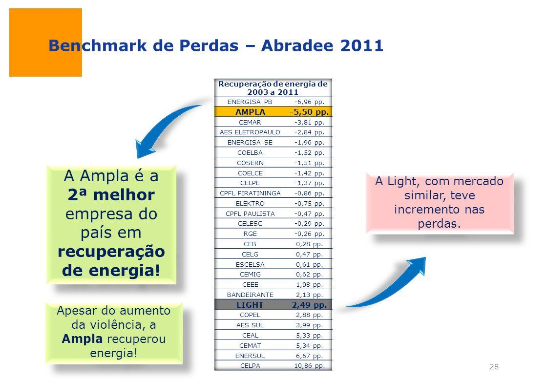 A Ampla é a 2ª melhor empresa do país em recuperação de energia! Apesar do aumento da violência, a Ampla recuperou energia! Benchmark de Perdas – Abra