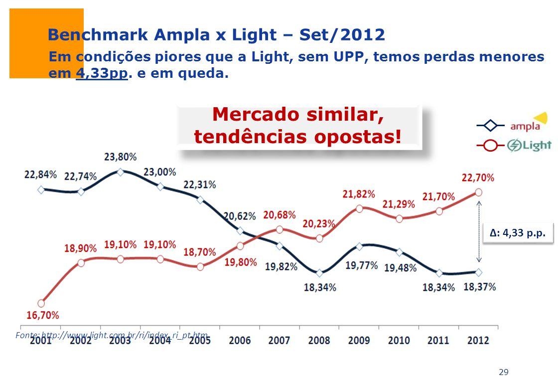 29 : 4,33 p.p. Fonte: http://www.light.com.br/ri/index_ri_pt.htm Benchmark Ampla x Light – Set/2012 Mercado similar, tendências opostas! Em condições