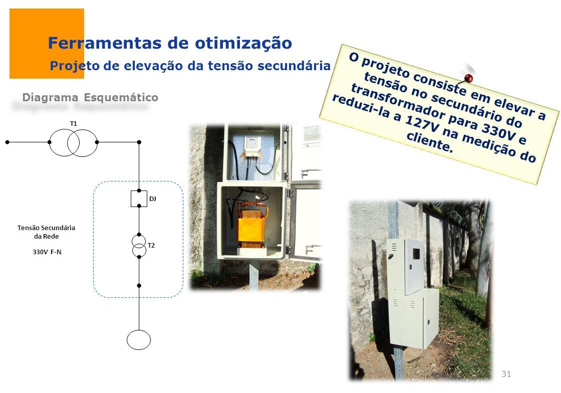 Ferramentas de otimização Diagrama Esquemático UC T1 T2 DJ Tensão Secundária da Rede 330V F-N Projeto de elevação da tensão secundária O projeto consi