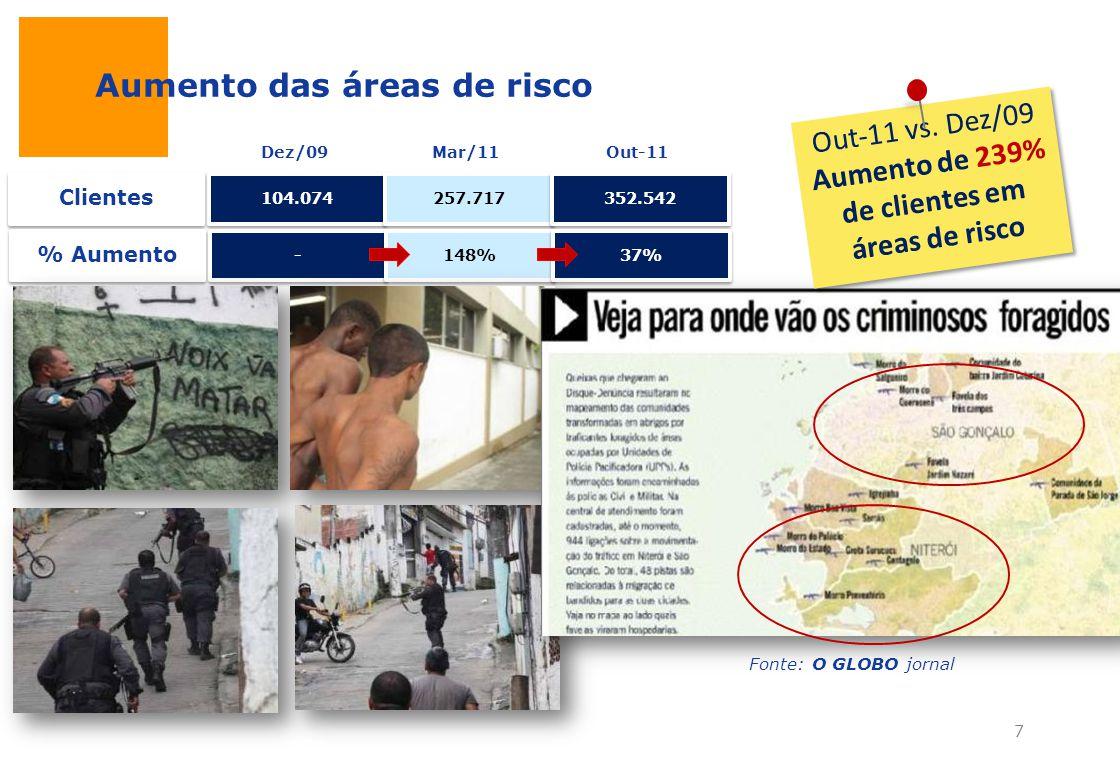 Aumento das áreas de risco 104.074 257.717 352.542 Dez/09Mar/11Out-11 - - 148% 37% Clientes % Aumento Fonte: O GLOBO jornal Out-11 vs. Dez/09 Aumento