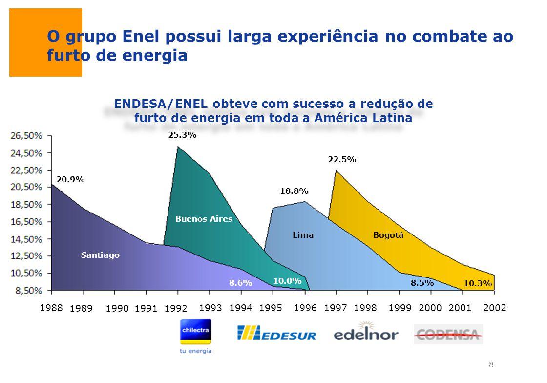 O grupo Enel possui larga experiência no combate ao furto de energia ENDESA/ENEL obteve com sucesso a redução de furto de energia em toda a América La
