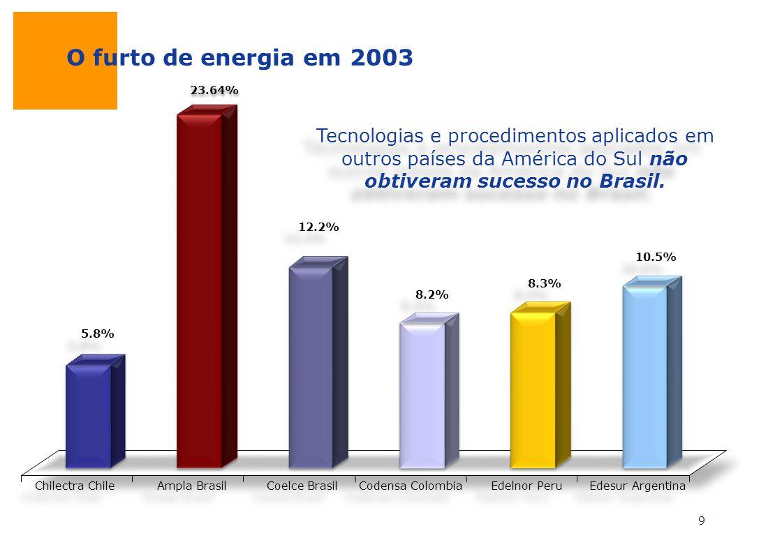 O furto de energia em 2003 5.8% 23.64% 12.2% 8.2% 8.3% 10.5% Chilectra Chile Ampla Brasil Coelce Brasil Codensa Colombia Edelnor Peru Edesur Argentina