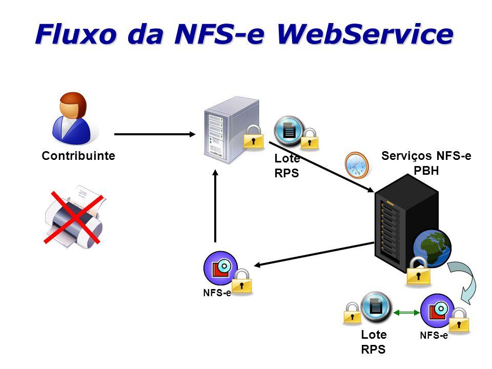 Fluxo da NFS-e WebService Contribuinte Lote RPS Serviços NFS-e PBH NFS-e Lote RPS
