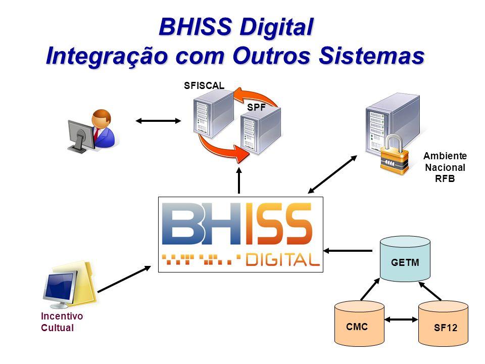 BHISS Digital Integração com Outros Sistemas Ambiente Nacional RFB SF12 CMC GETM SPF SFISCAL Incentivo Cultual