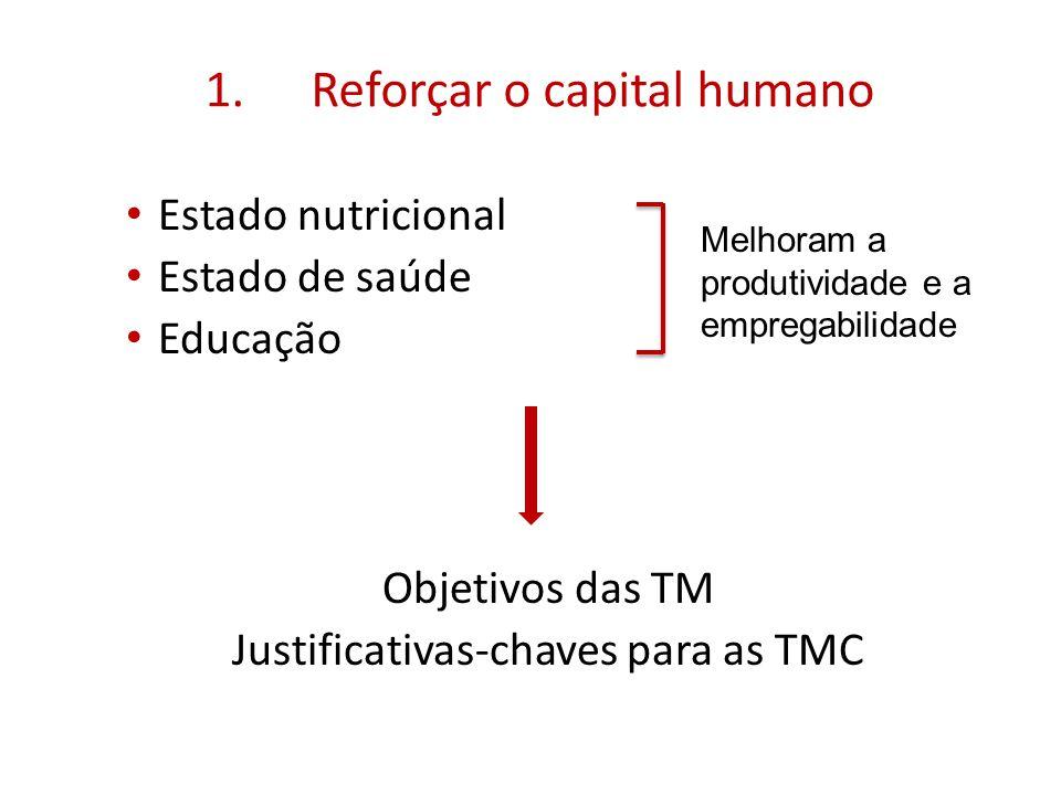 1.Reforçar o capital humano Estado nutricional Estado de saúde Educação Objetivos das TM Justificativas-chaves para as TMC Melhoram a produtividade e a empregabilidade