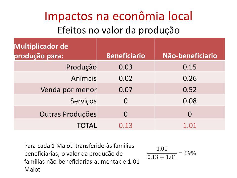 Impactos na econômia local Efeitos no valor da produção Para cada 1 Maloti transferido às familias beneficiarias, o valor da producão de famílias não-beneficiarias aumenta de 1.01 Maloti Multiplicador de produção para:BeneficiarioNão-beneficiario Produção0.030.15 Animais0.020.26 Venda por menor0.070.52 Serviços00.08 Outras Produções00 TOTAL0.131.01