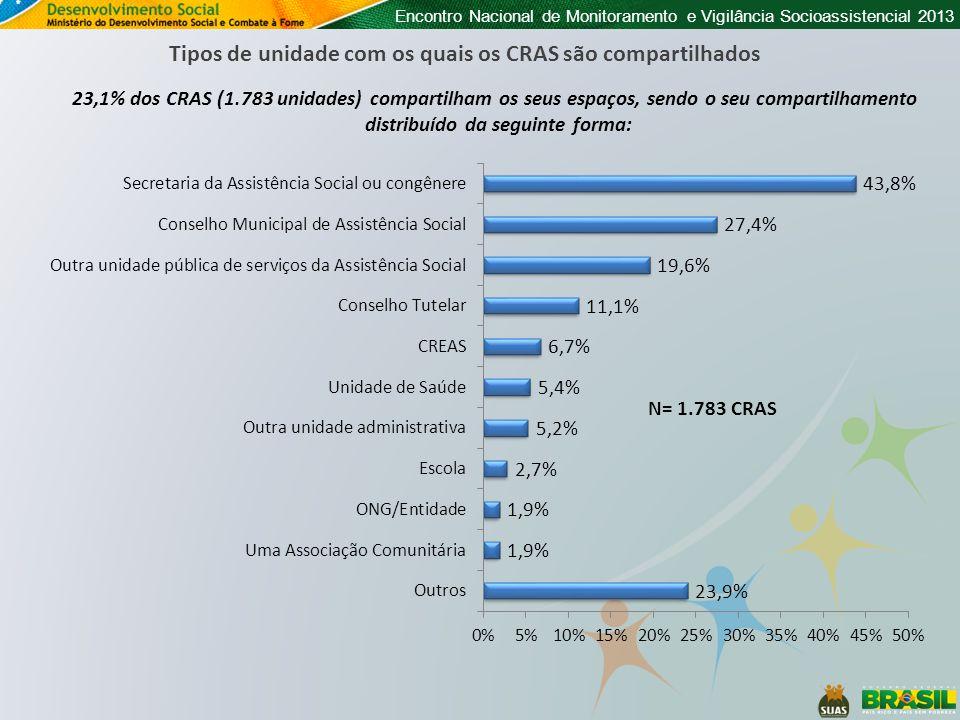 Encontro Nacional de Monitoramento e Vigilância Socioassistencial 2013 Tipos de unidade com os quais os CRAS são compartilhados 23,1% dos CRAS (1.783