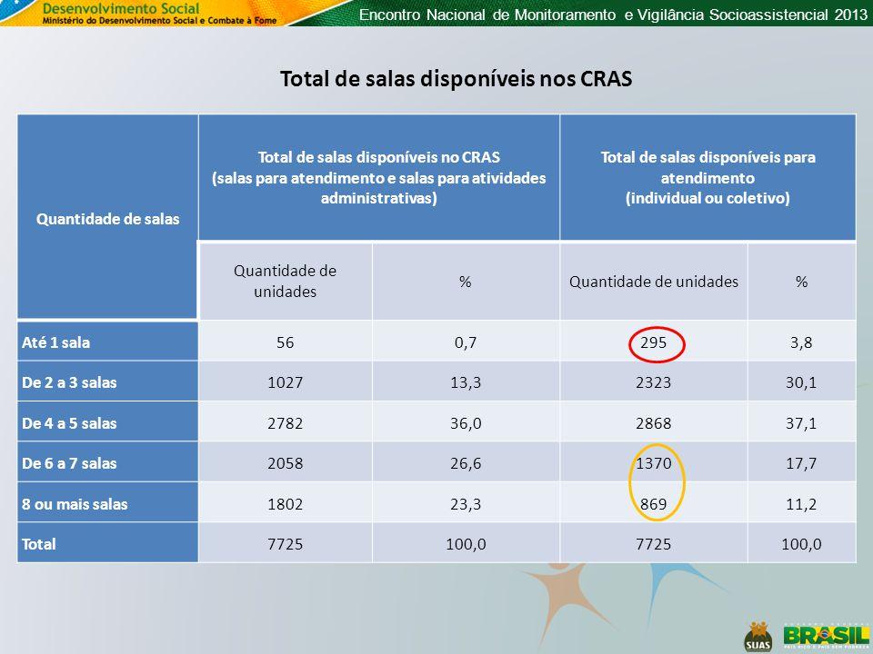 Encontro Nacional de Monitoramento e Vigilância Socioassistencial 2013 Quantidade de salas Total de salas disponíveis no CRAS (salas para atendimento