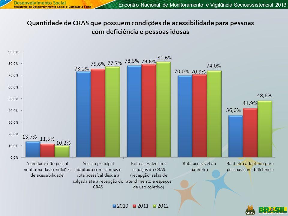 Encontro Nacional de Monitoramento e Vigilância Socioassistencial 2013 Quantidade de CRAS que possuem condições de acessibilidade para pessoas com def