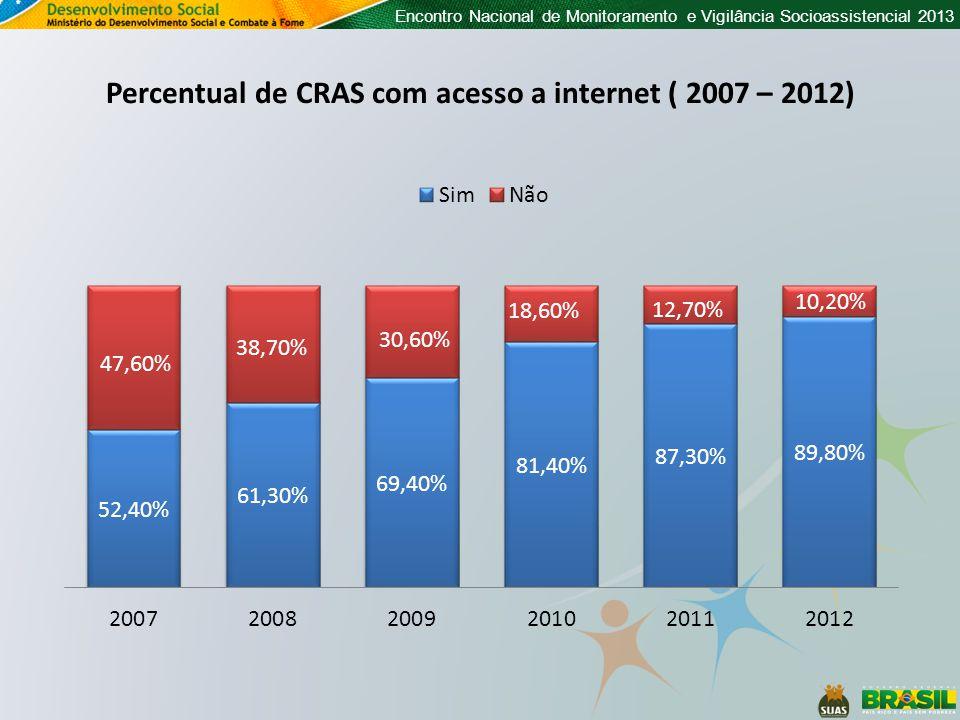 Encontro Nacional de Monitoramento e Vigilância Socioassistencial 2013 Percentual de CRAS com computador conectado à internet e número médio de computadores conectados (nas unidades que possuem computador conectado) - 2012