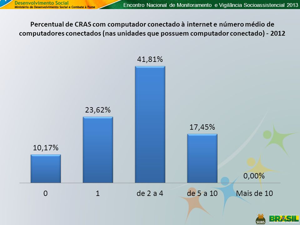Encontro Nacional de Monitoramento e Vigilância Socioassistencial 2013 Percentual de CRAS com computador conectado à internet e número médio de comput