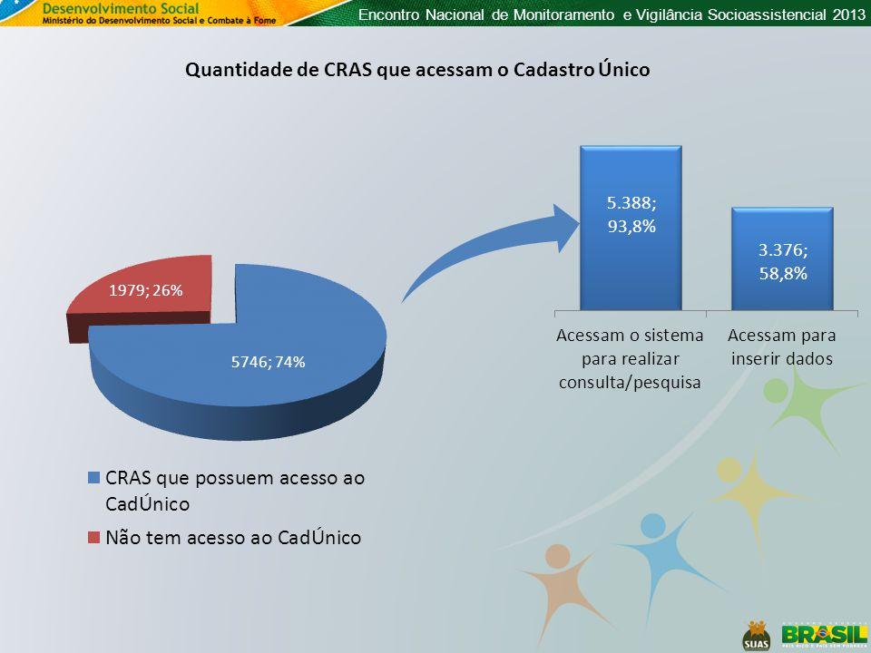 Encontro Nacional de Monitoramento e Vigilância Socioassistencial 2013 Quantidade de CRAS que acessam o Cadastro Único