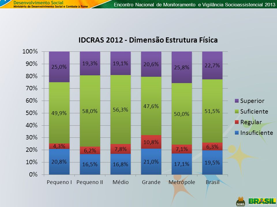Quantidade média de trabalhadores por CRAS Quantidade de CRAS Nº médio de trabalhadores de Nível Superior Nº médio de trabalhadores de Nível Médio Nº médio de trabalhadores de Nível Fundamental Nº médio de trabalhadores Pequeno I 3.8323,52,50,76,7 Pequeno II 1.3654,43,71,29,3 Médio 7164,83,91,410,1 Grande 1.4205,64,21,611,4 Metrópole 3926,97,02,216,1 Brasil 7.7254,43,41,18,8 Quantidade de Trabalhadores 33.65026.0958.53068.275