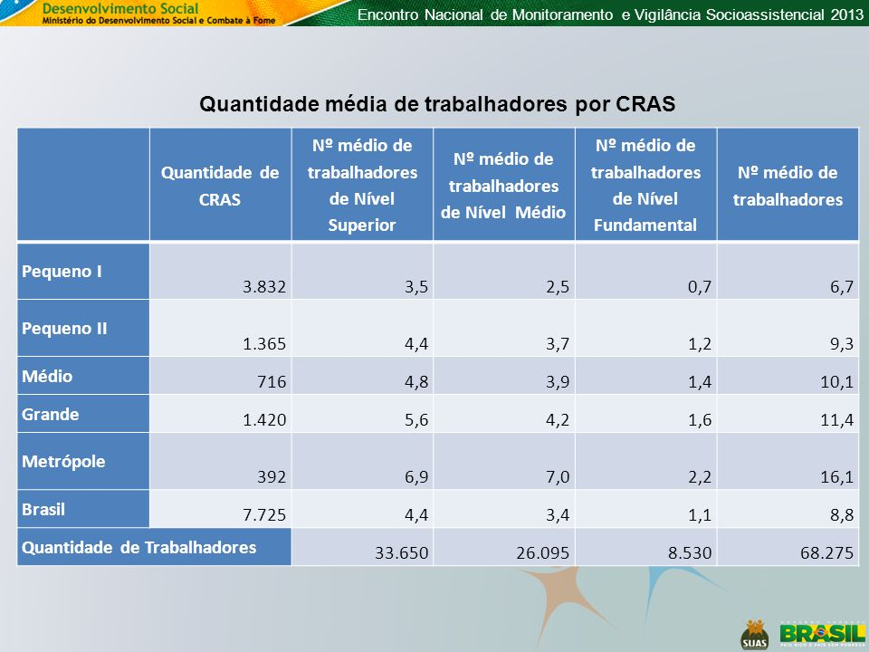 Quantidade média de trabalhadores por CRAS Quantidade de CRAS Nº médio de trabalhadores de Nível Superior Nº médio de trabalhadores de Nível Médio Nº