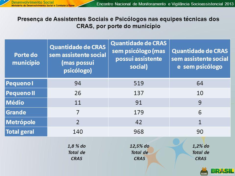 Encontro Nacional de Monitoramento e Vigilância Socioassistencial 2013 Porte do município Quantidade de CRAS sem assistente social (mas possui psicólo