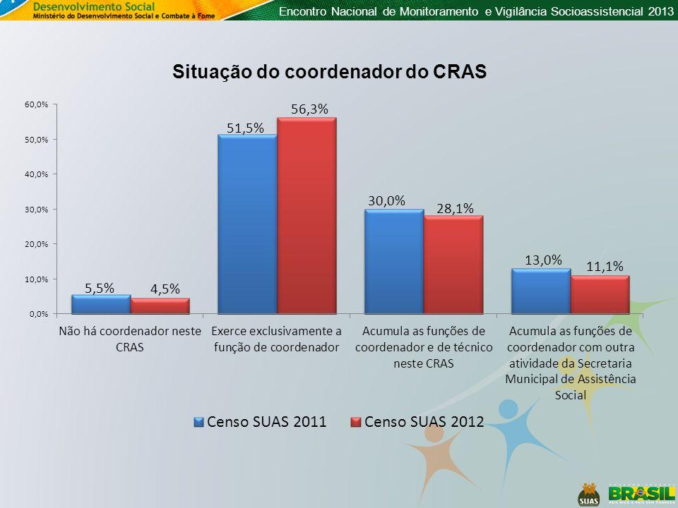 Encontro Nacional de Monitoramento e Vigilância Socioassistencial 2013 Situação do coordenador do CRAS