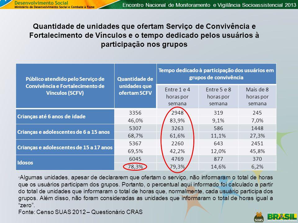 Público atendido pelo Serviço de Convivência e Fortalecimento de Vínculos (SCFV) Quantidade de unidades que ofertam SCFV Tempo dedicado à participação